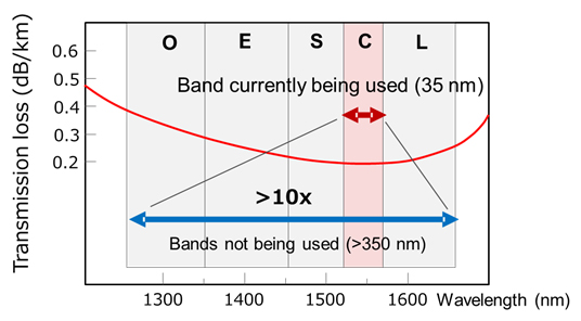 Figure 2: Wavelength bands used in transmissions through optical fibers