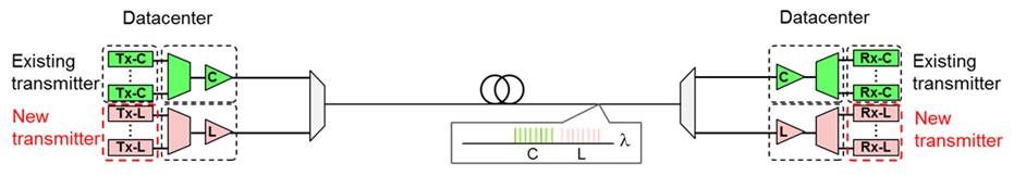 Figure 3: Method using transceivers for different wavelength bands simultaneously