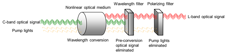 Figure 4: Proposed new wavelength conversion technology