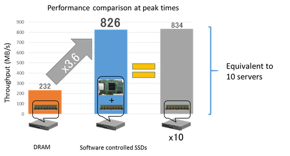 Figure 2: Performance improvement impact from the memory expansion technology of software controlled SSDs