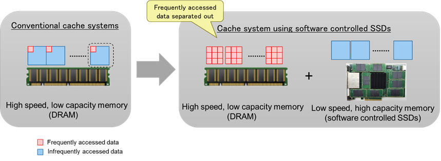 Figure 3: Comparison of conventional cache systems with cache systems optimized to use software-controlled SSDs