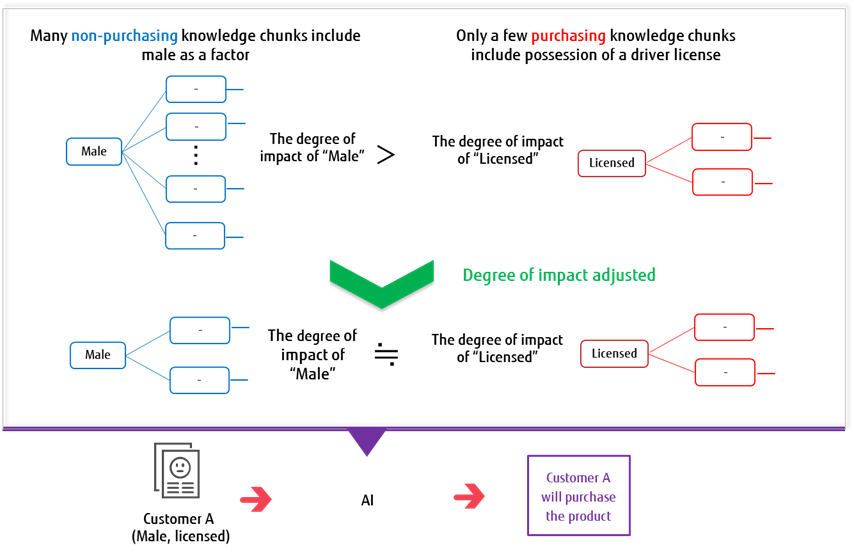 Figure 2: When making a classification model, the knowledge chunks impact adjustment