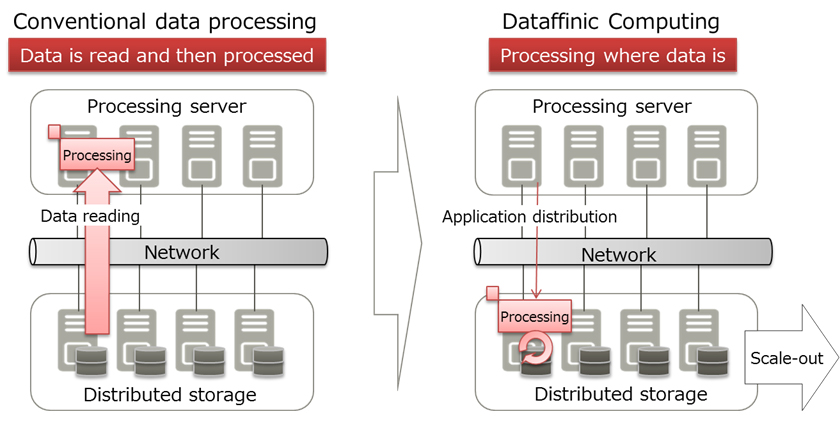 Figure 1: Data processing with Dataffinic Computing