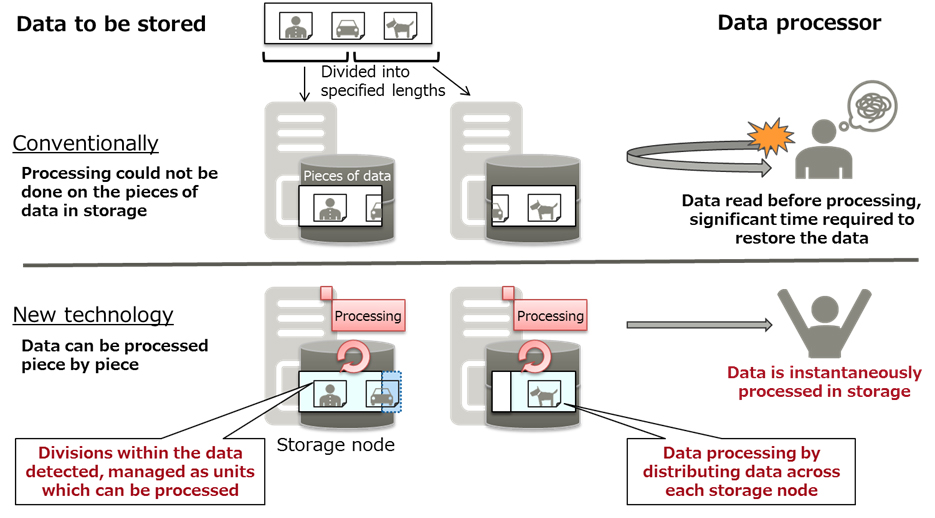 Figure 2: Storage and processing of unstructured data