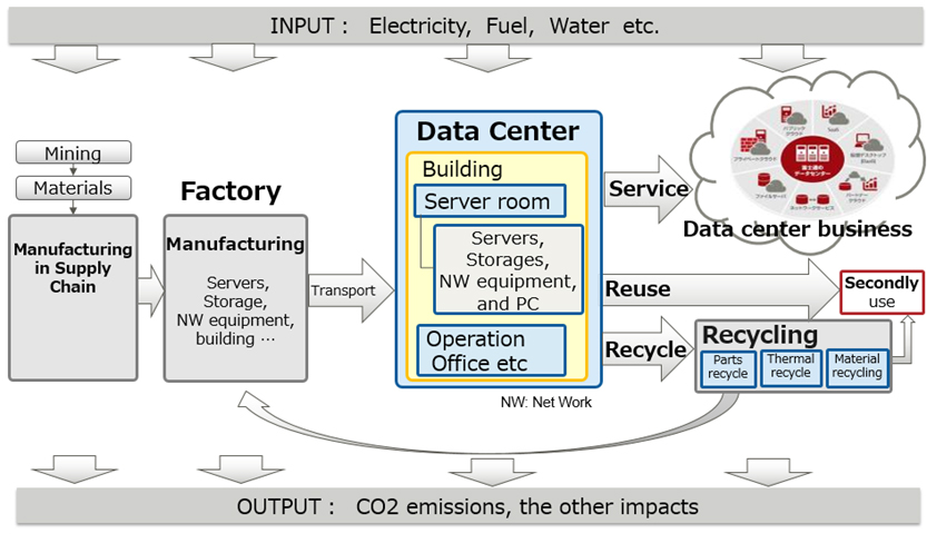 Figure 1: Relationship between the flows of things and services in datacenter business activities