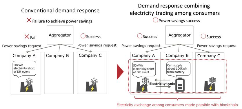Figure 1: Image of consumers exchanging electricity in demand response