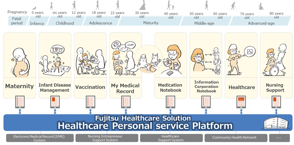 Figure 1: Overview of the Healthcare Personal service Platform envisioned by Fujitsu
