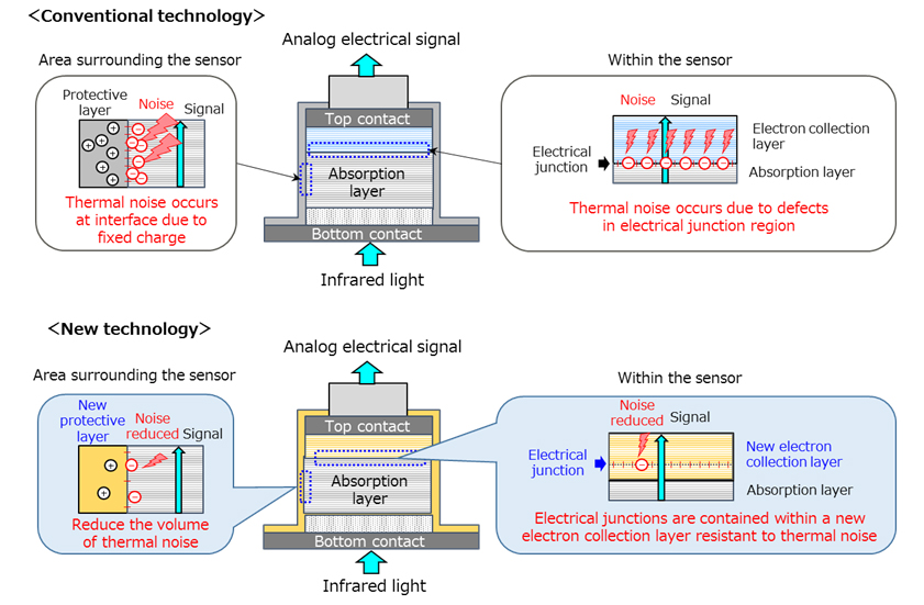 Figure 2: Diagrams of photodetectors before and after this development