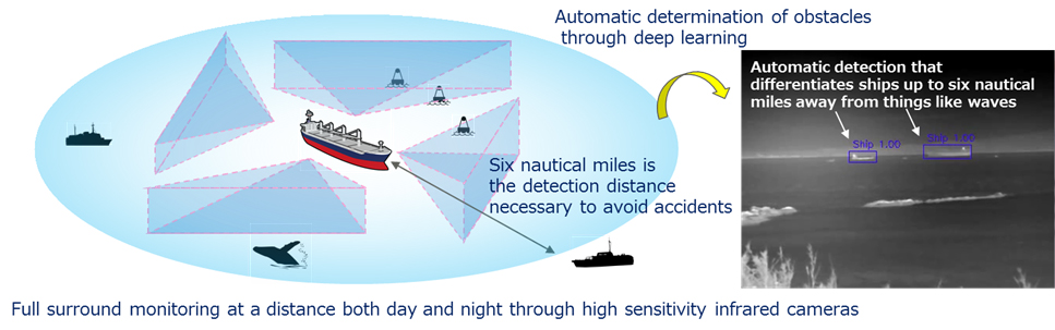 Figure 3: Automatic recognition of ships, saving work in monitoring at sea