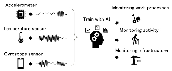 Figure 1: Examples of AI monitoring using time-series data