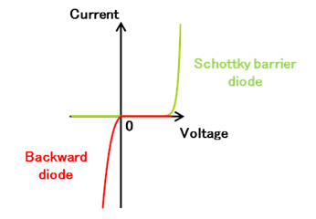 Figure 2. Rectifying Characteristics of a Schottky Barrier Diode and a Backward Diode