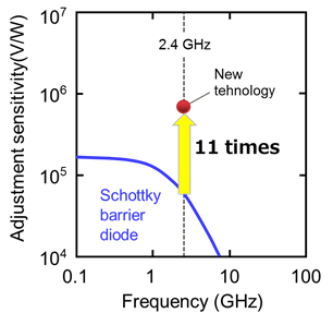 Figure 4. Sensitivity Characteristics of the Diode