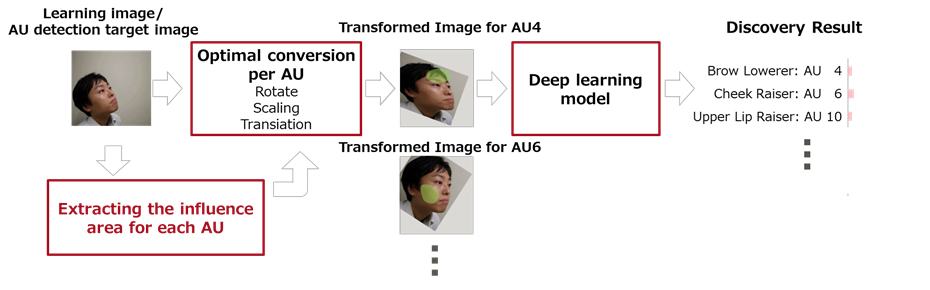Figure 2. Technologie développée