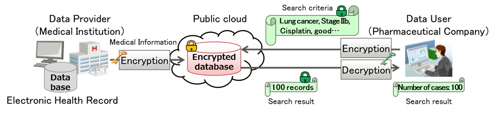 Figure 1: Image of Medical Data Utilization by Conventional Secure Search Technology