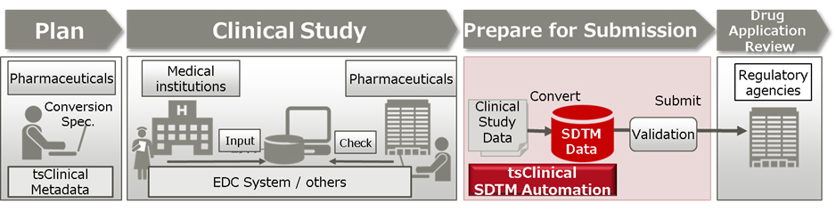 Process from clinical trial planning to drug approval