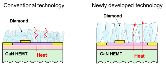 Fig. 1 Cross sectional view of conventional and newly developed diamond film