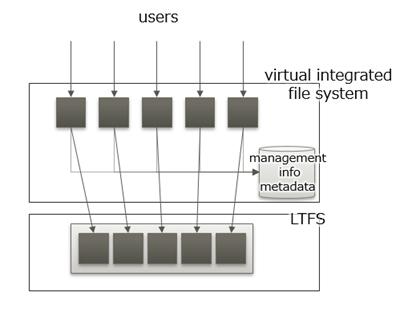 Fig.4 Multiple file aggregation image