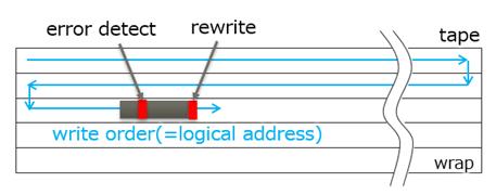 Fig.2 Rewrite image on write error