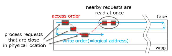Fig.3 Image of access order control with physical location