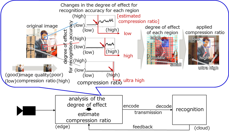 Figure 2 Compression rate is estimated based on AI recognition accuracy