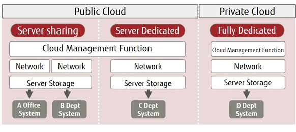 Figure2: Outline of Fujitsu's Government Cloud Service