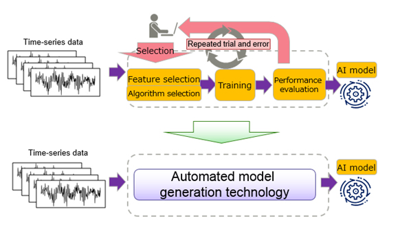 Figure 1: AI model creation process before and after deploying this new technology