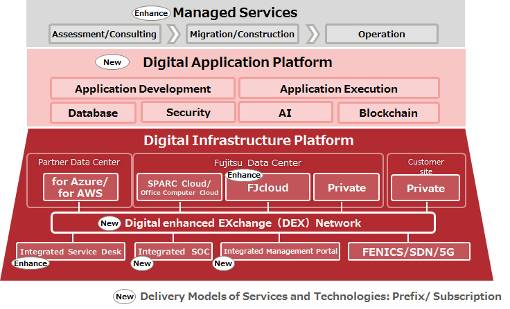 Figure 1: An overview of the Fujitsu Hybrid IT Service