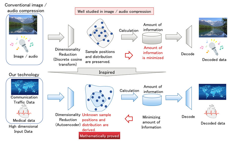 Fig. 3 Theoretical framework for acquisition of distribution and probability faithful to data characteristics inspired by information compression technology