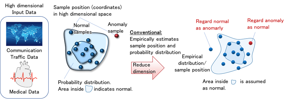 Fig 1 (Example of error detection): Incorrect decisions due to unquantified empirical methods