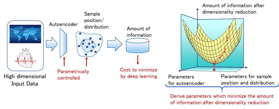 Fig. 4 Deep learning technology to obtain dimensional reduction transformation distribution/probability