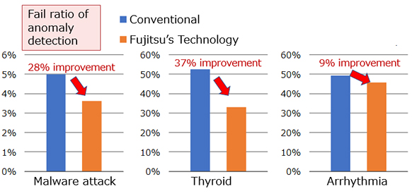 Fig 2 Improvement of error rate when this technology is applied to abnormality detection