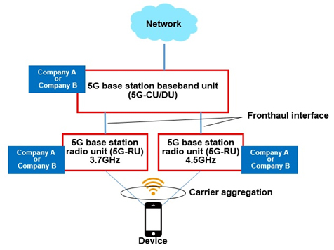 Carrier aggregation using 5G-frequency bands on multi-vendor RAN