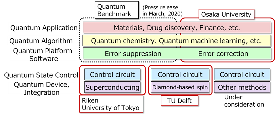 Figure: Technological Layers of Quantum Computing and Areas of Collaboration