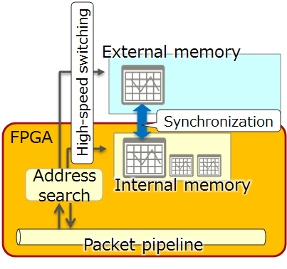 Figure 2: Hybrid Memory Management Technology