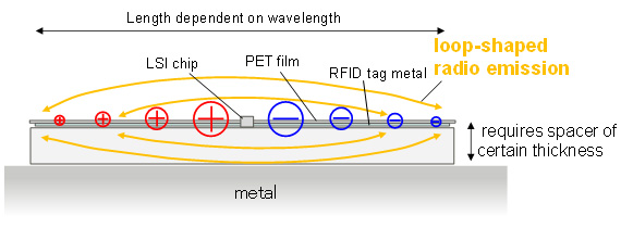 Figure 1. Conventional RFID tags