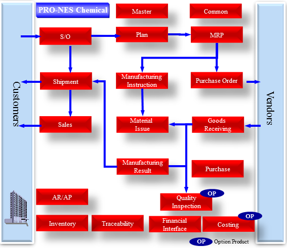 Chemical Industry Diagram