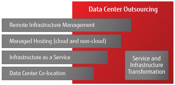 Data Center Outsourcing
