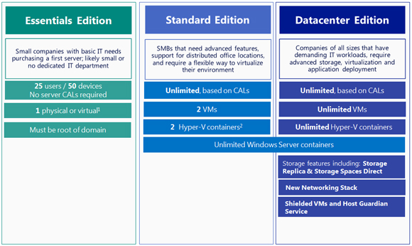 Windows server 2016 standard retail iso | Windows Server 2016