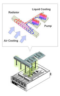 "Innovation in Cooling Technology ""Liquid Loop Cooling"""