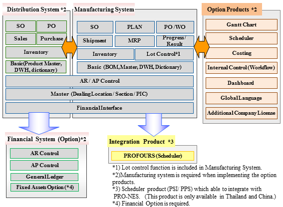 Manufacturing System Diagram