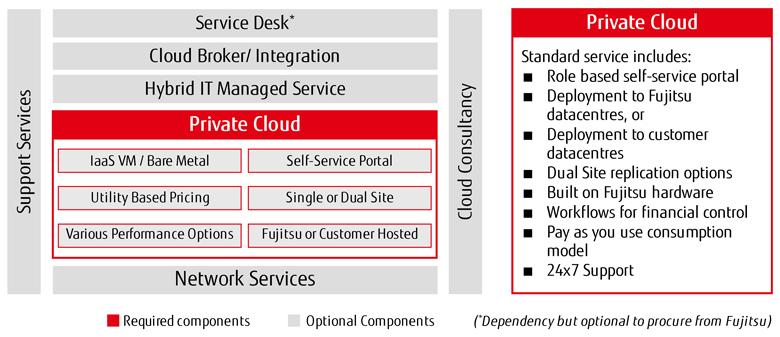 Managed Private Cloud – Fujitsu Global : Fujitsu Global