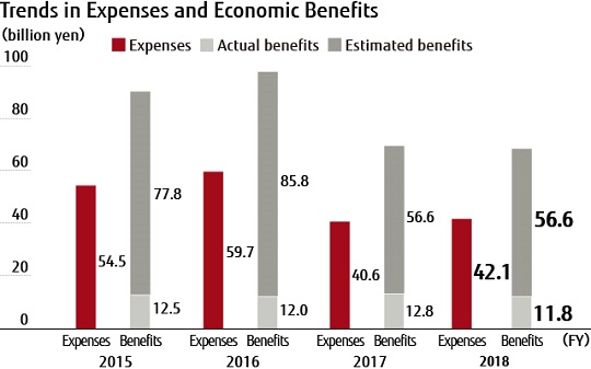 Trends in Expenses and Economic Benefits