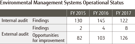 Environmental managiment systems operational status