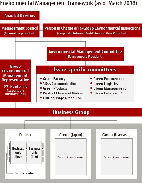 Environmental Management Framework (as of March 2018)
