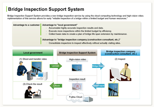 Image of Bridge Inspection Support System