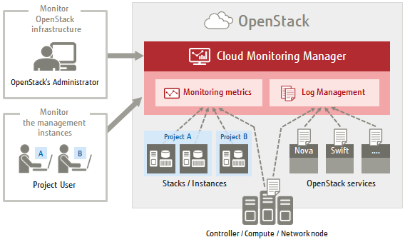 Cloud Monitoring Manager