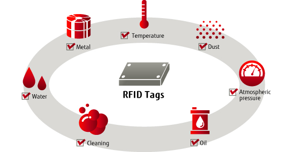 Customized tags to meet your requirements
