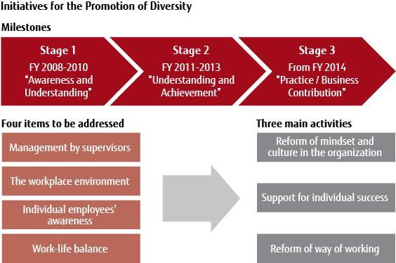 Initiatives for the Promotion Diversity