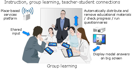 Figure 1: Example of the place-based services platform as used in the classroom