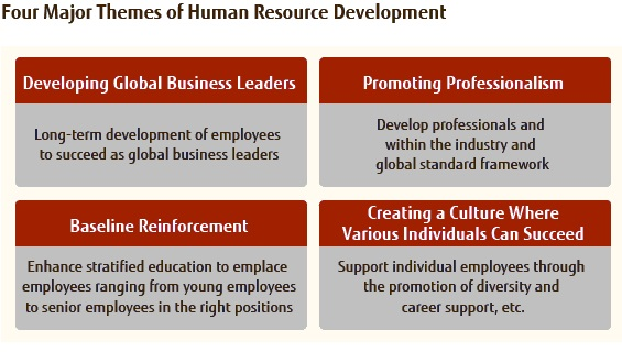human resource development and career design global image four major themes of human resource development